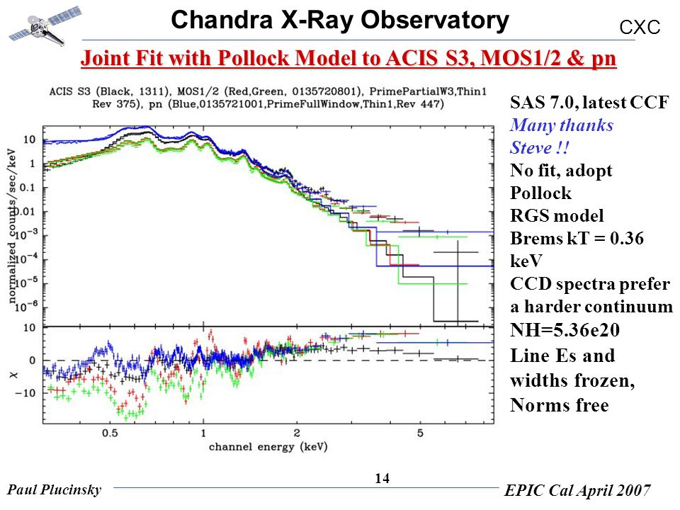 Chandra X-Ray Observatory CXC Paul Plucinsky EPIC Cal April 2007 14 Joint Fit with Pollock Model to ACIS S3, MOS1/2 & pn SAS 7.0, latest CCF Many than