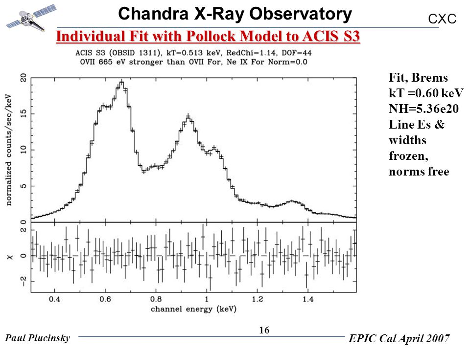 Chandra X-Ray Observatory CXC Paul Plucinsky EPIC Cal April 2007 16 Individual Fit with Pollock Model to ACIS S3 Fit, Brems kT =0.60 keV NH=5.36e20 Li
