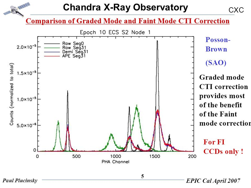 Chandra X-Ray Observatory CXC Paul Plucinsky EPIC Cal April 2007 5 Comparison of Graded Mode and Faint Mode CTI Correction Posson- Brown (SAO) Graded