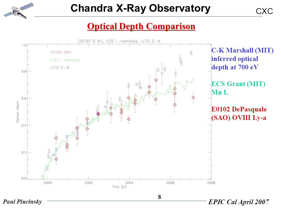 Chandra X-Ray Observatory CXC Paul Plucinsky EPIC Cal April 2007 8 Optical Depth Comparison C-K Marshall (MIT) inferred optical depth at 700 eV ECS Gr