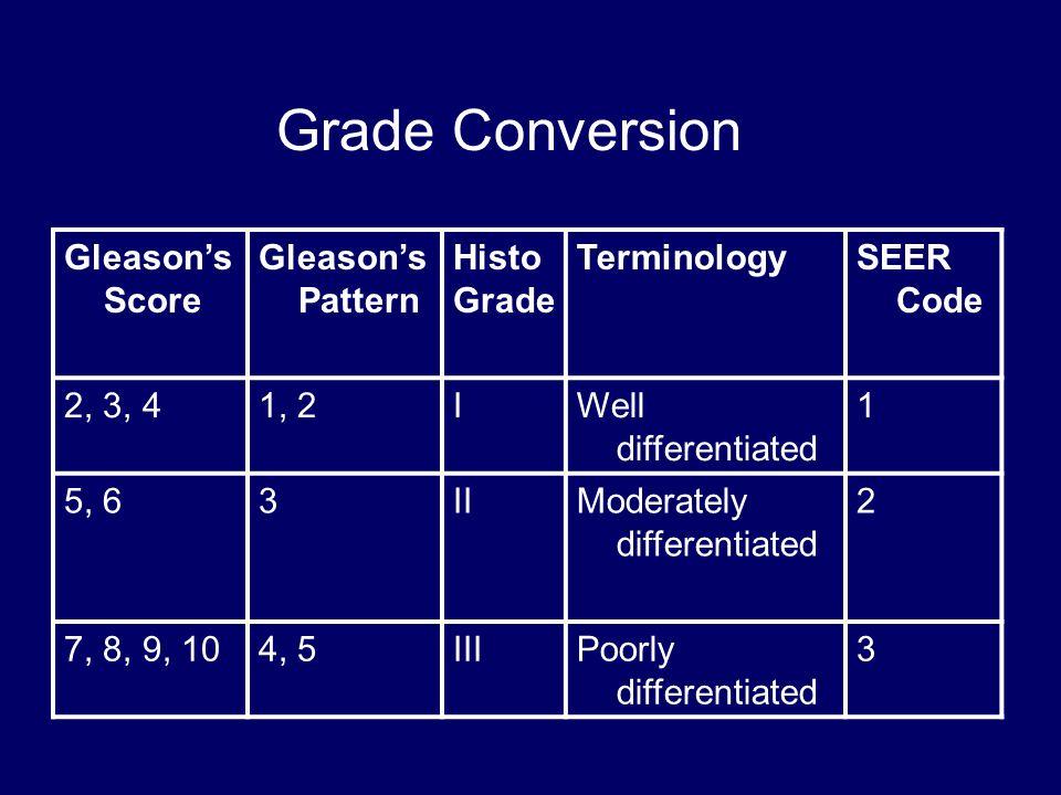 Grade Conversion Gleason's Score Gleason's Pattern Histo Grade TerminologySEER Code 2, 3, 41, 2IWell differentiated 1 5, 63IIModerately differentiated