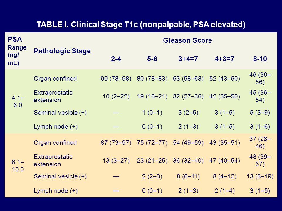 TABLE I. Clinical Stage T1c (nonpalpable, PSA elevated) PSA Range (ng/ mL) Pathologic Stage Gleason Score 2-45-63+4=74+3=78-10 4.1– 6.0 Organ confined