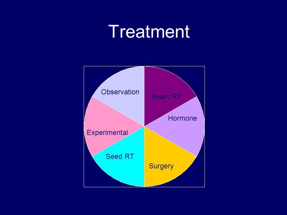 Treatment Surgery Beam RT Seed RT Hormone Experimental Observation