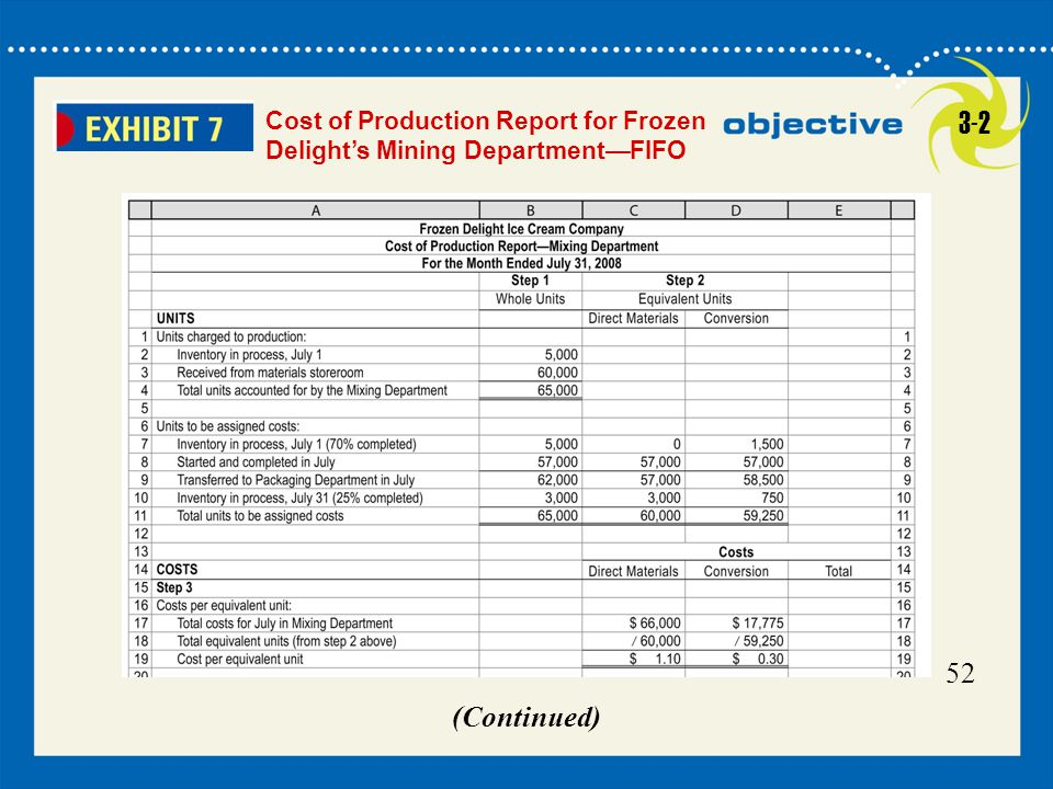 52 Click to edit Master title style 52 Cost of Production Report for Frozen Delight's Mining Department—FIFO (Continued) 3-2