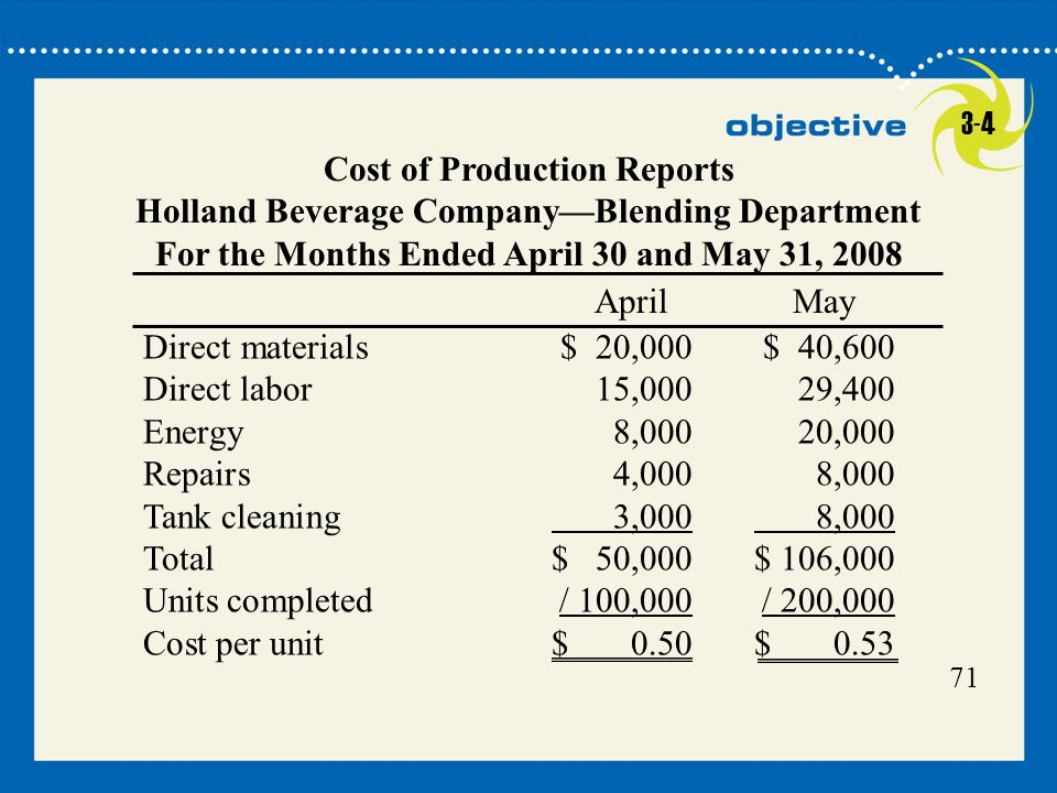 71 Click to edit Master title style 71 Cost of Production Reports Holland Beverage Company—Blending Department For the Months Ended April 30 and May 3