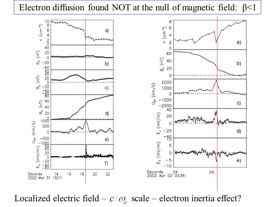 Electron diffusion found NOT at the null of magnetic field: β<1 Localized electric field – scale – electron inertia effect?