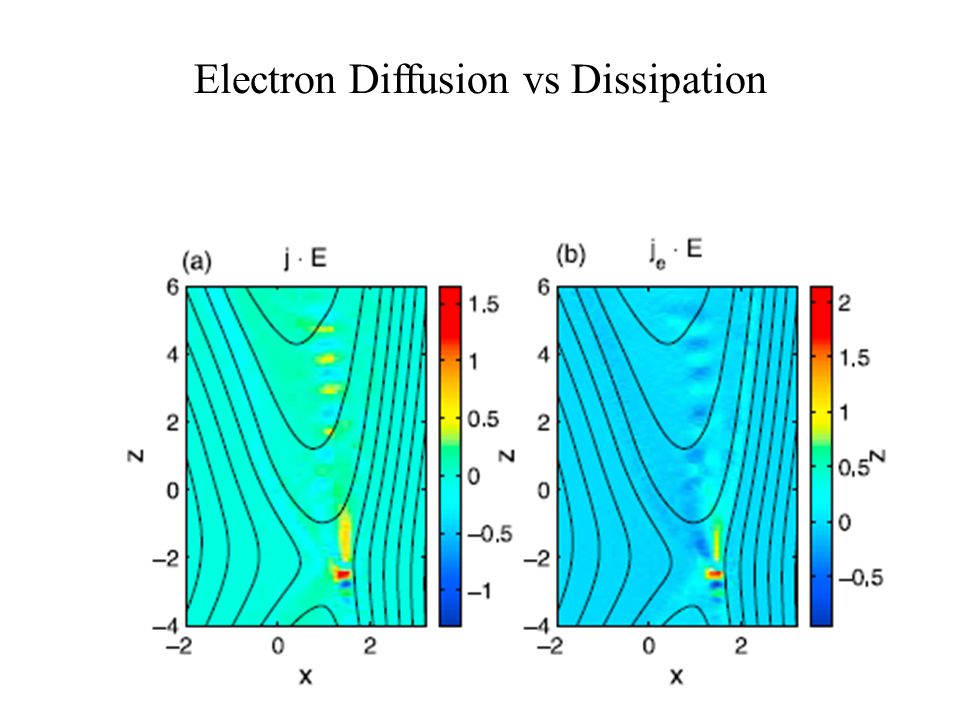 Electron Diffusion vs Dissipation