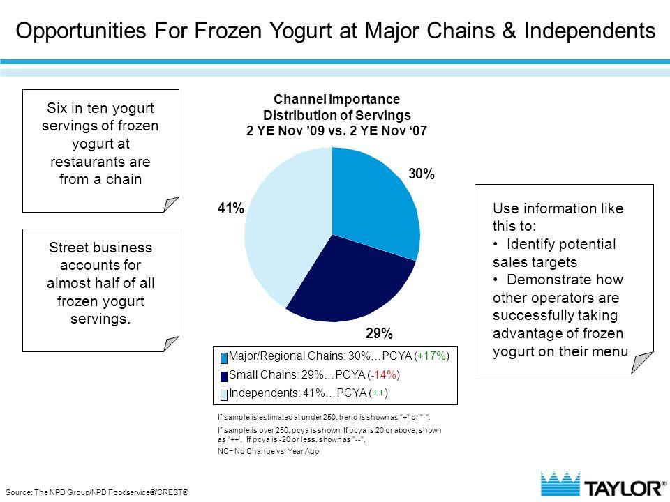 30% 29% 41% Channel Importance Distribution of Servings 2 YE Nov '09 vs. 2 YE Nov '07 Major/Regional Chains: 30%…PCYA (+17%) Small Chains: 29%…PCYA (-