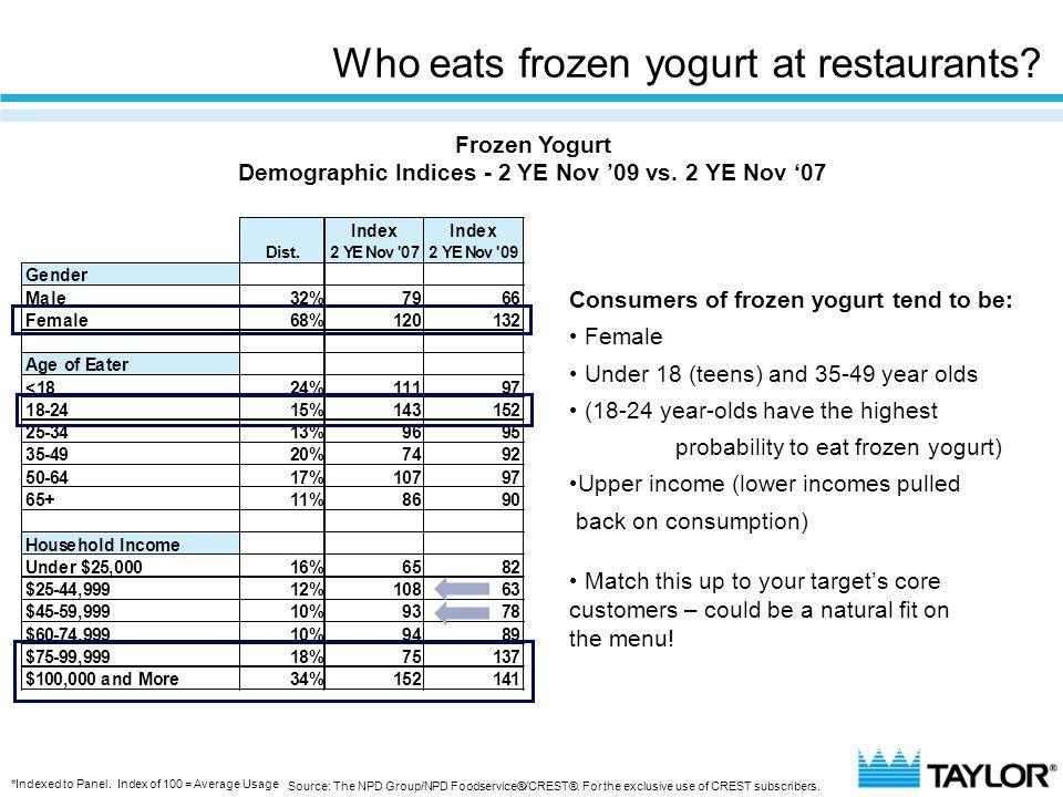 Who eats frozen yogurt at restaurants? IndexIndex Dist.2 YE Nov '072 YE Nov '09 Gender Male32%7966 Female68%120132 Age of Eater <1824%11197 18-2415%14
