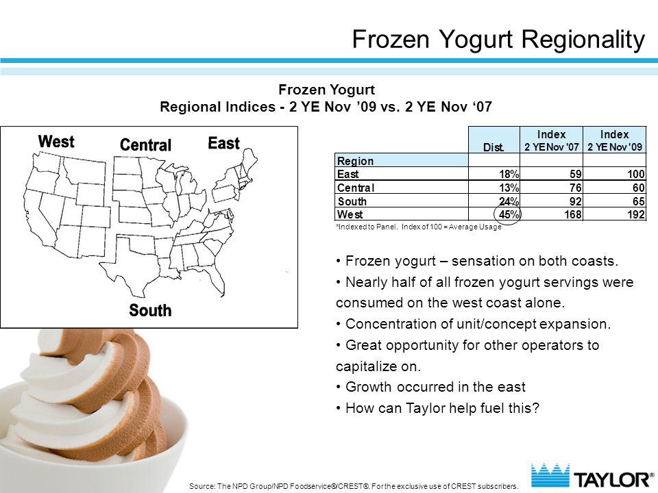 Frozen Yogurt Regionality IndexIndex Dist. 2 YE Nov '072 YE Nov '09 Region East18%59100 Central13%7660 South24%9265 West45%168192 Frozen yogurt – sens