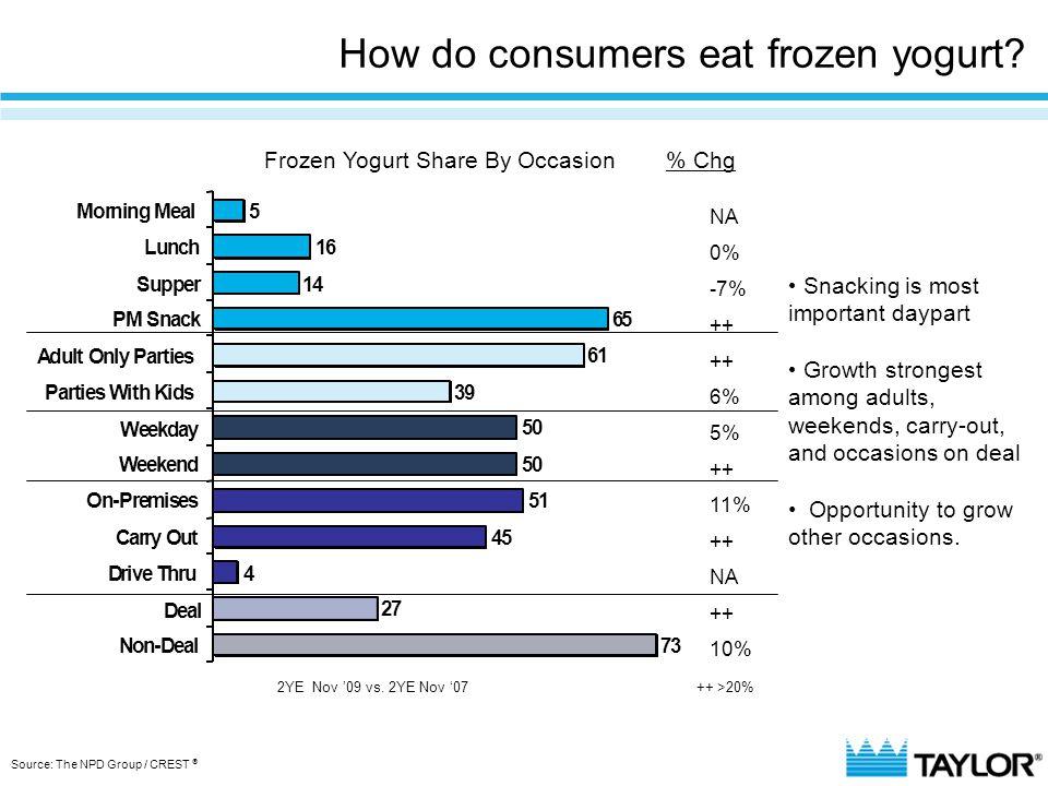 How do consumers eat frozen yogurt? 2YE Nov '09 vs. 2YE Nov '07++ >20% % Chg Source: The NPD Group / CREST  5 16 14 65 61 39 50 50 51 45 4 27 73 Morn