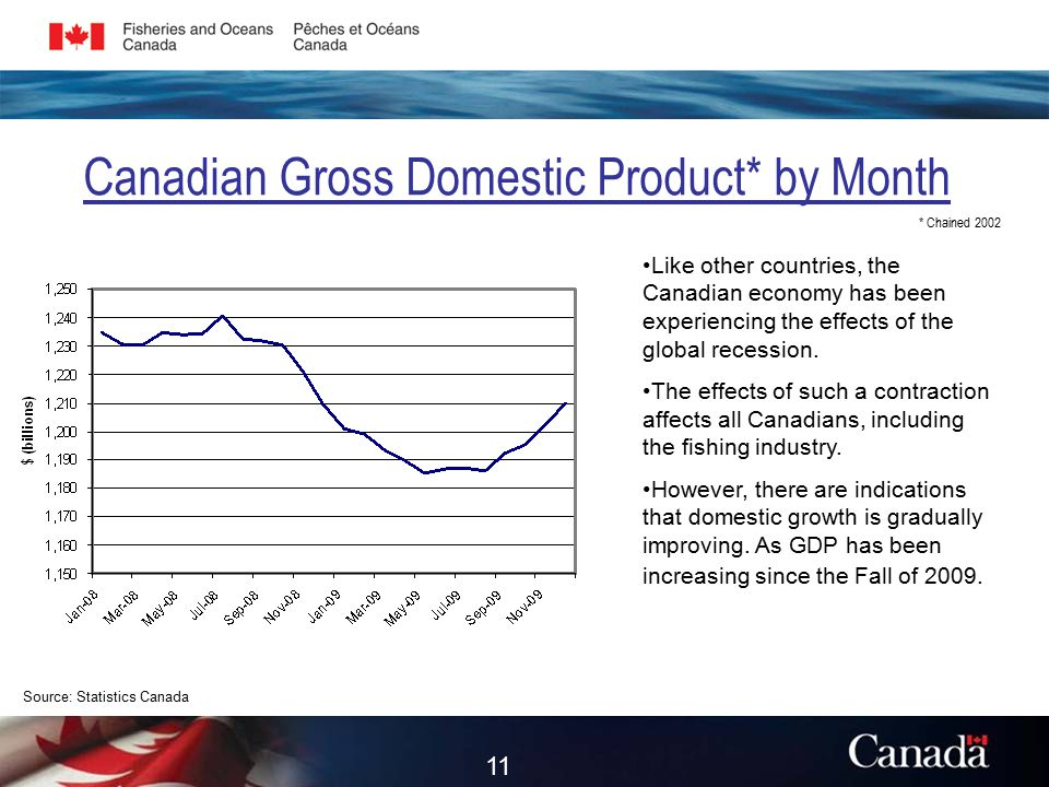 Canadian Gross Domestic Product* by Month * Chained 2002 Source: Statistics Canada Like other countries, the Canadian economy has been experiencing the effects of the global recession.