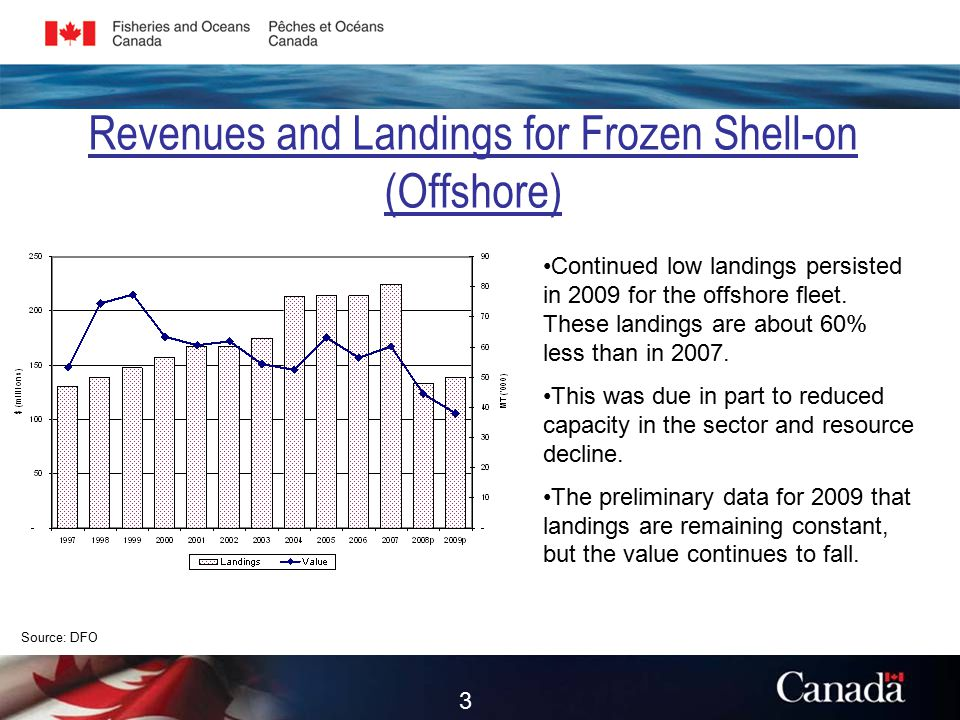 Revenues and Landings for Frozen Shell-on (Offshore) Source: DFO Continued low landings persisted in 2009 for the offshore fleet.