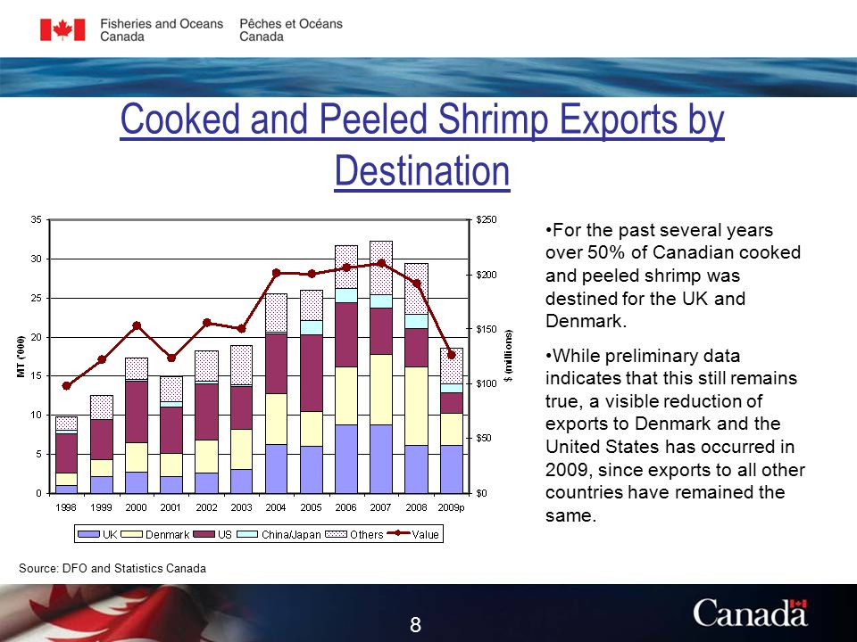 Cooked and Peeled Shrimp Exports by Destination Source: DFO and Statistics Canada For the past several years over 50% of Canadian cooked and peeled shrimp was destined for the UK and Denmark.