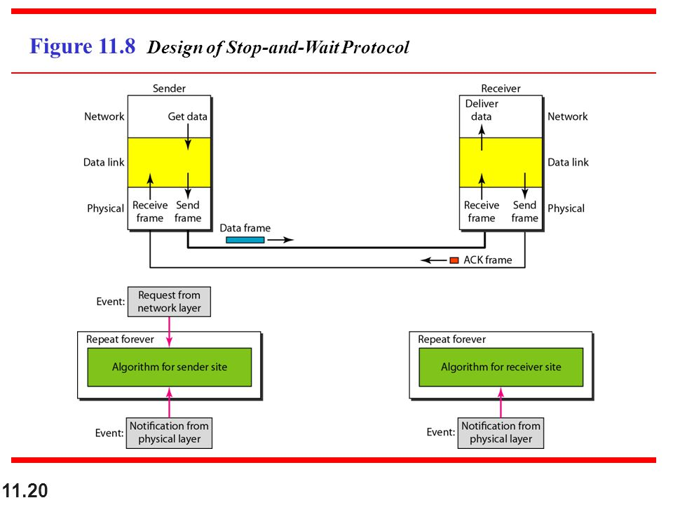 11.20 Figure 11.8 Design of Stop-and-Wait Protocol