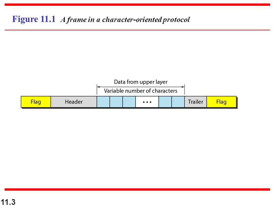 11.3 Figure 11.1 A frame in a character-oriented protocol