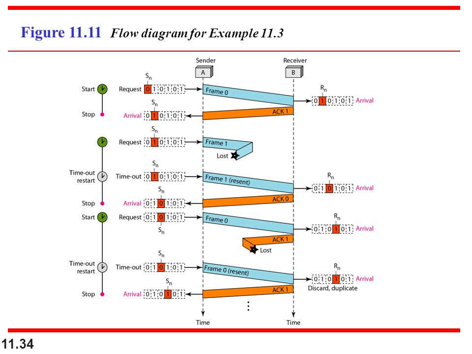 11.34 Figure 11.11 Flow diagram for Example 11.3