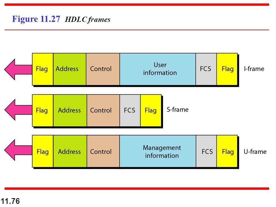 11.76 Figure 11.27 HDLC frames