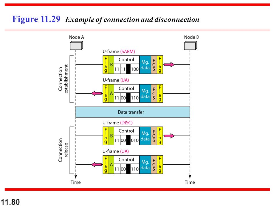11.80 Figure 11.29 Example of connection and disconnection
