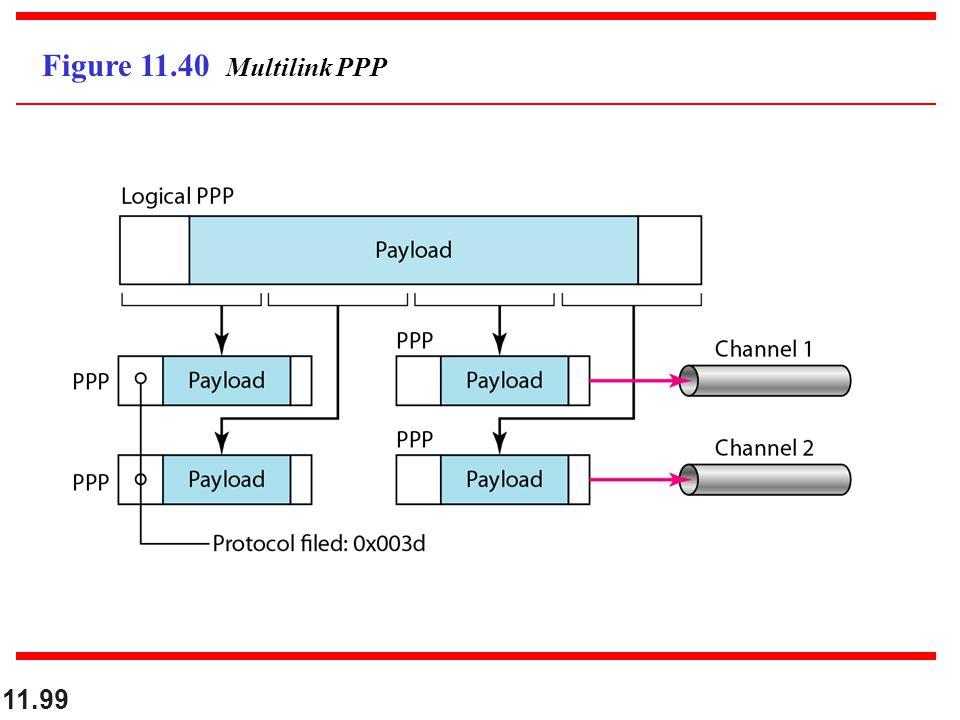 11.99 Figure 11.40 Multilink PPP