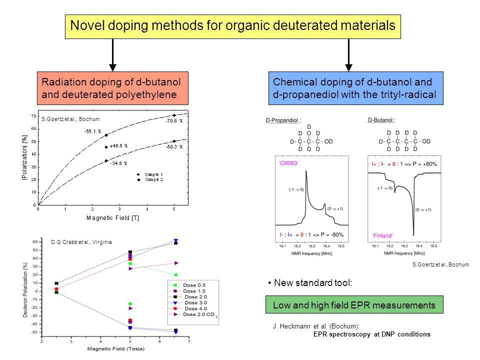 S.Goertz et al., Bochum Novel doping methods for organic deuterated materials Radiation doping of d-butanol and deuterated polyethylene Chemical dopin
