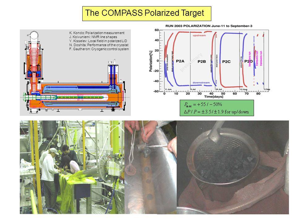 The COMPASS Polarized Target K. Kondo: Polarization measurement J. Koivuniemi: NMR line shapes Y. Kisselev: Local field in polarized LiD N. Doshita: P