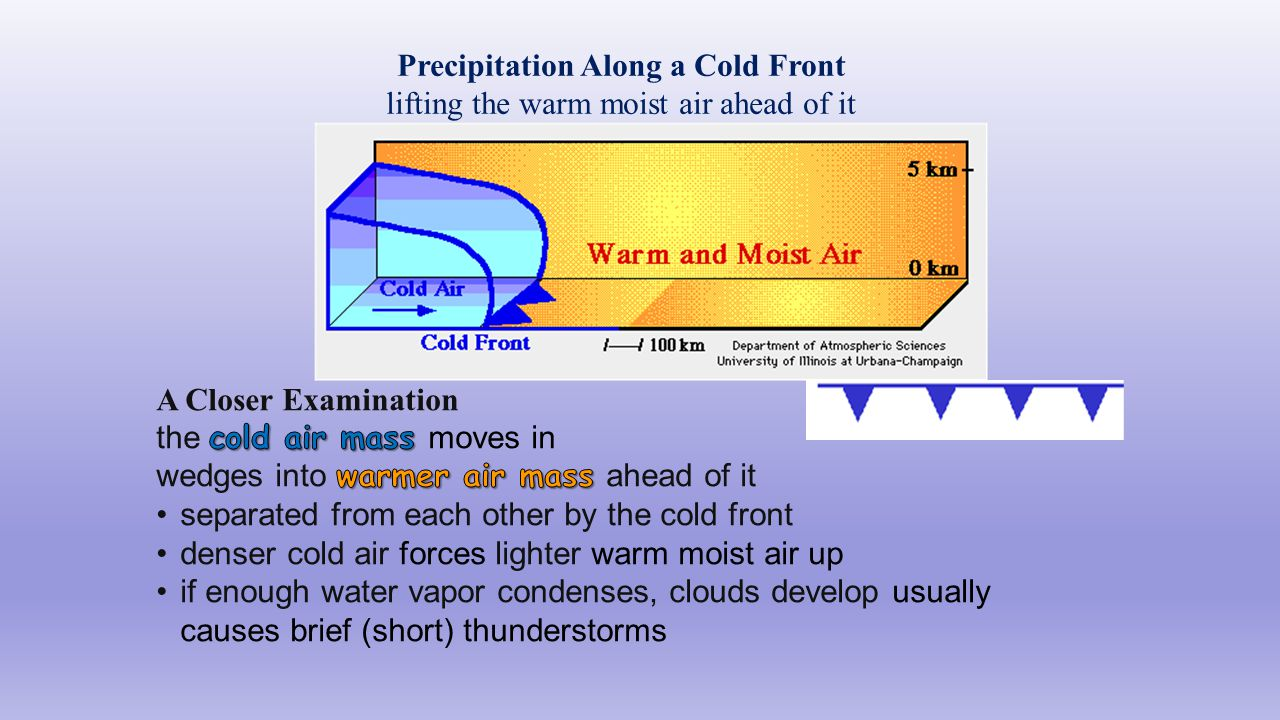 Precipitation Along a Cold Front lifting the warm moist air ahead of it