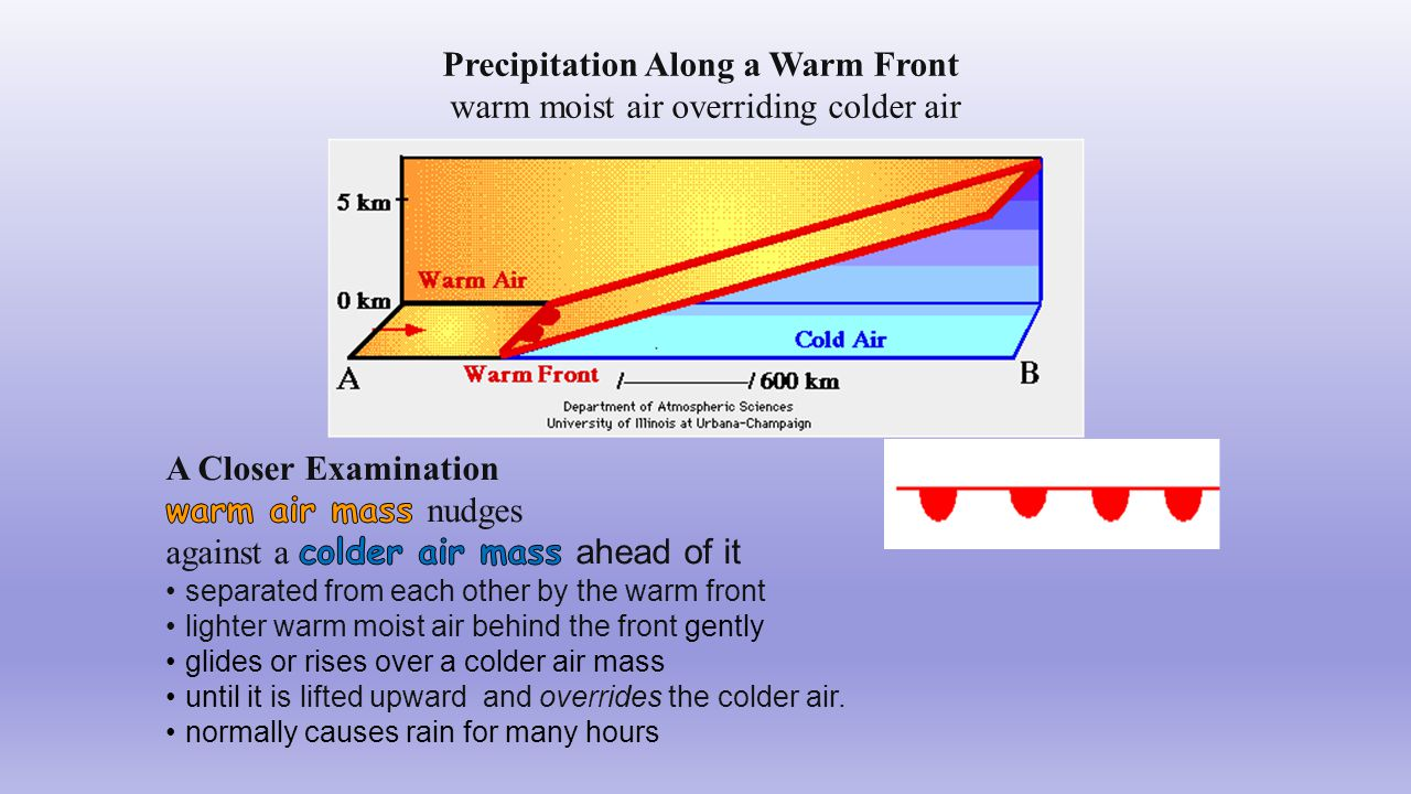 Precipitation Along a Warm Front warm moist air overriding colder air