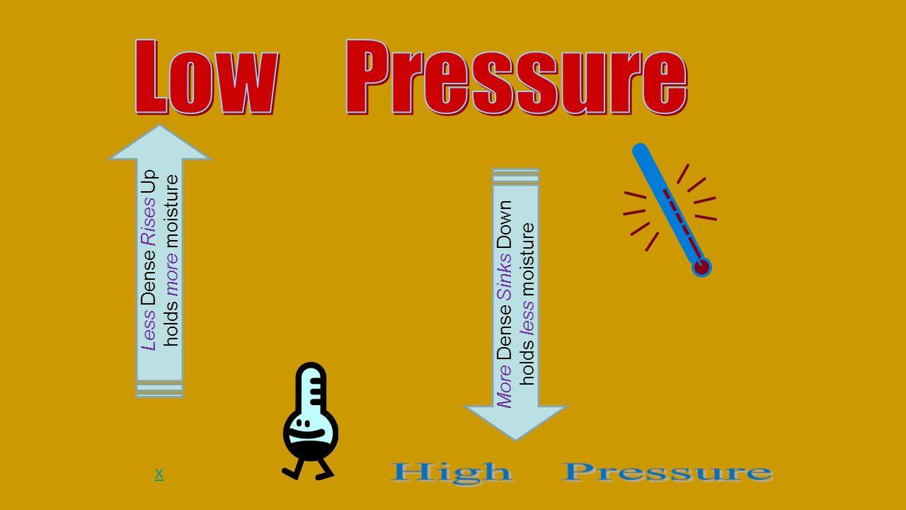x Less Dense Rises Up holds more moisture More Dense Sinks Down holds less moisture