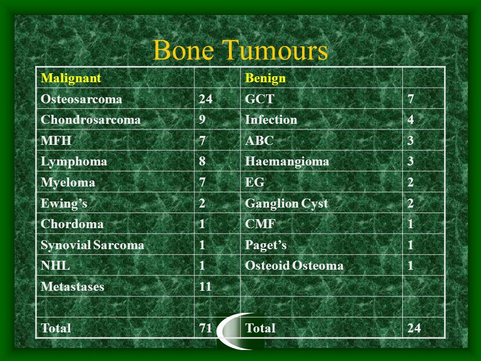 Bone Tumours MalignantBenign Osteosarcoma24GCT7 Chondrosarcoma9Infection4 MFH7ABC3 Lymphoma8Haemangioma3 Myeloma7EG2 Ewing's2Ganglion Cyst2 Chordoma1CMF1 Synovial Sarcoma1Paget's1 NHL1Osteoid Osteoma1 Metastases11 Total71Total24