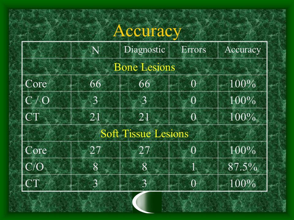 Accuracy N DiagnosticErrorsAccuracy Bone Lesions Core66 0100% C / O330100% CT21 0100% Soft Tissue Lesions Core27 0100% C/O88187.5% CT330100%