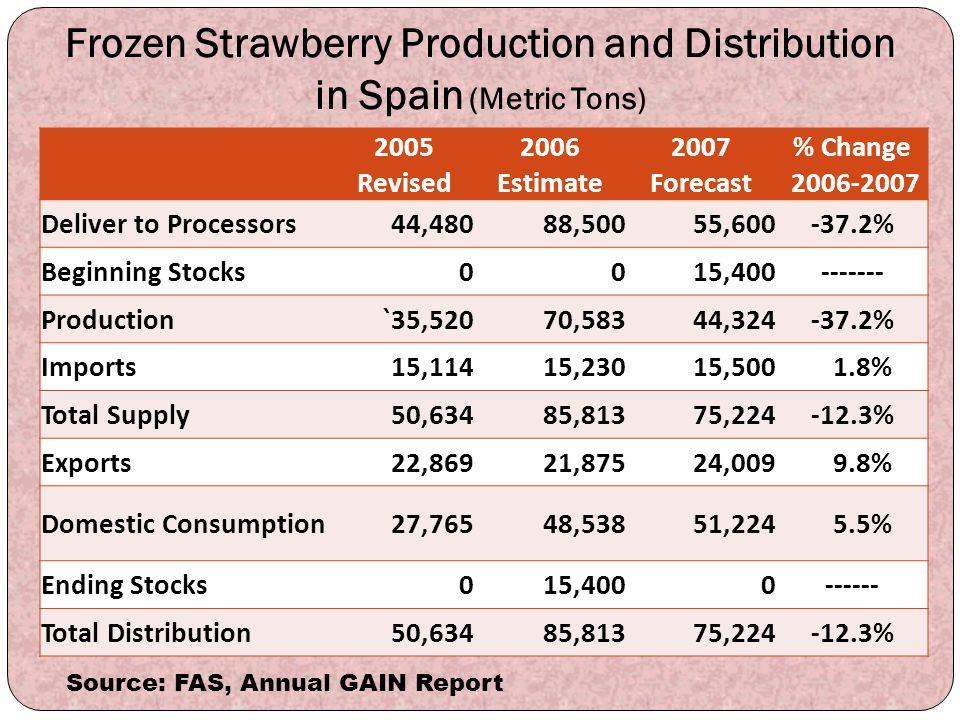 Frozen Strawberry Production and Distribution in Spain (Metric Tons) 2005 Revised 2006 Estimate 2007 Forecast % Change 2006-2007 Deliver to Processors