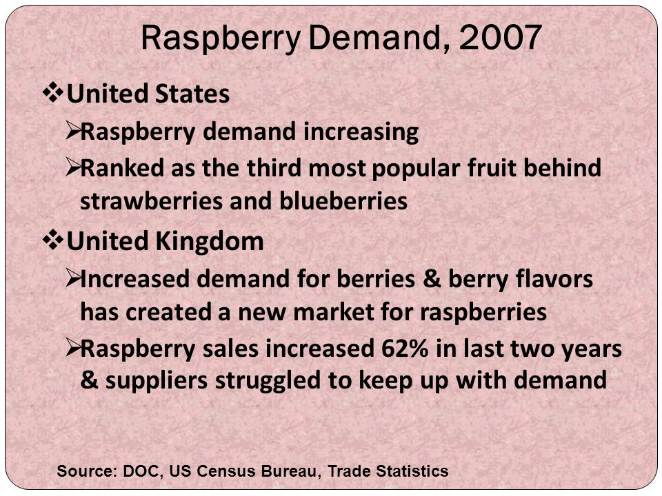 Raspberry Demand, 2007  United States  Raspberry demand increasing  Ranked as the third most popular fruit behind strawberries and blueberries  Un