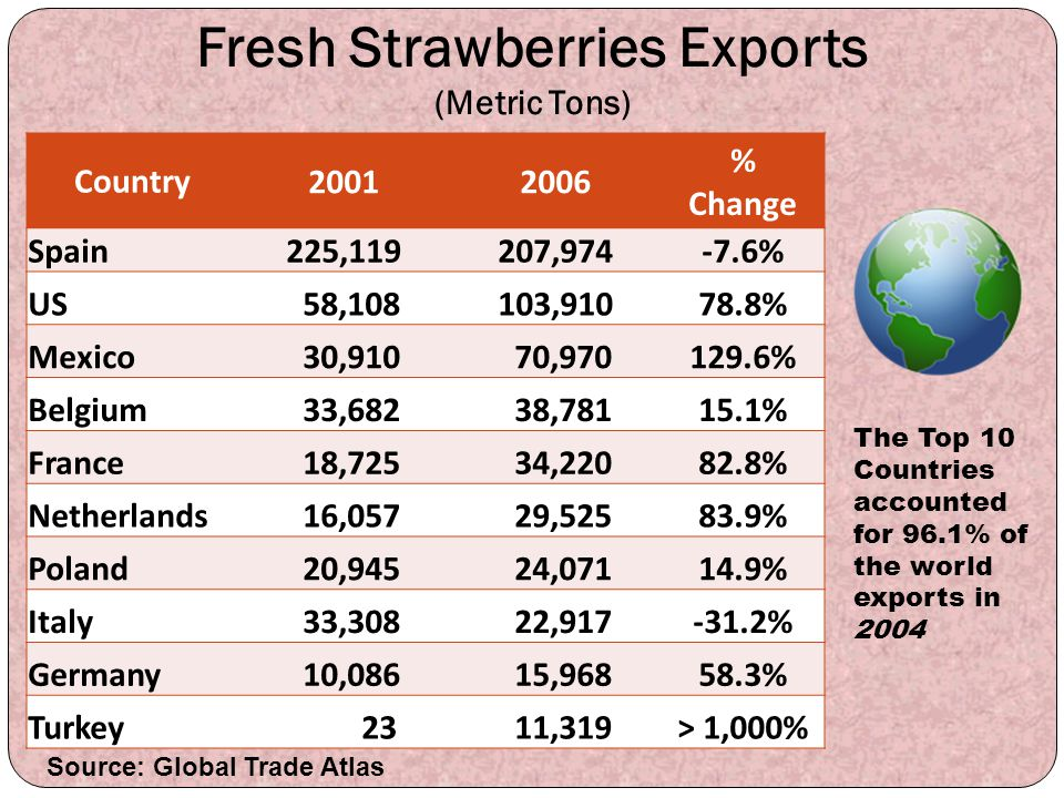Fresh Strawberries Exports (Metric Tons) Country 20012006 % Change Spain225,119207,974-7.6% US 58,108103,91078.8% Mexico 30,910 70,970129.6% Belgium 3