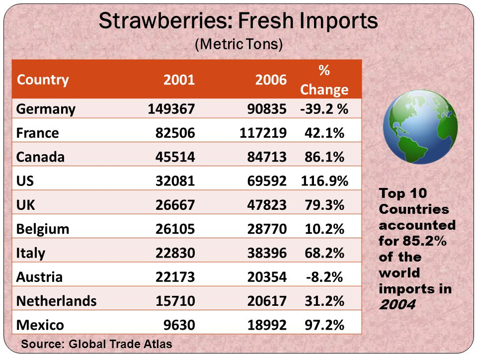 Strawberries: Fresh Imports (Metric Tons) Country 20012006 % Change Germany14936790835-39.2 % France8250611721942.1% Canada455148471386.1% US320816959