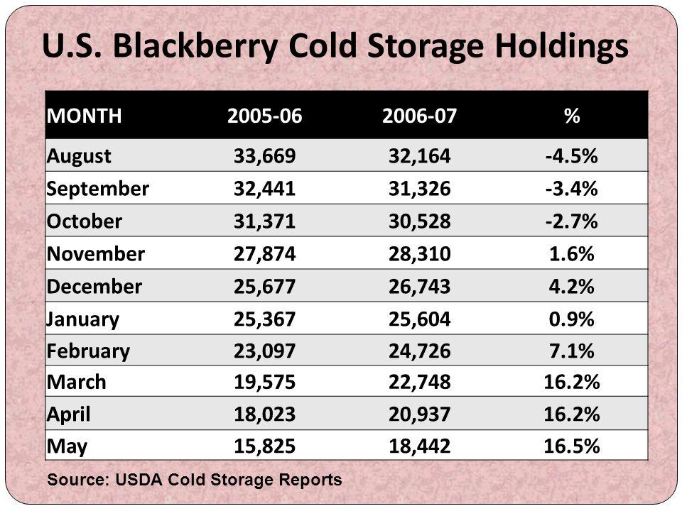 U.S. Blackberry Cold Storage Holdings MONTH2005-062006-07% August33,66932,164-4.5% September32,44131,326-3.4% October31,37130,528-2.7% November27,8742