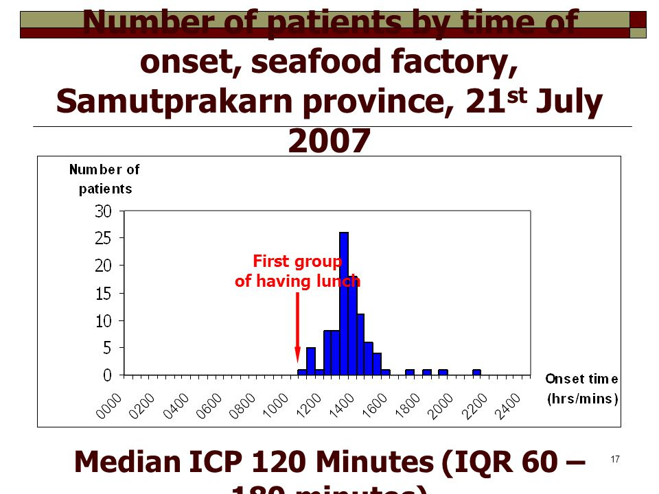 17 Number of patients by time of onset, seafood factory, Samutprakarn province, 21 st July 2007 Median ICP 120 Minutes (IQR 60 – 180 minutes) First gr