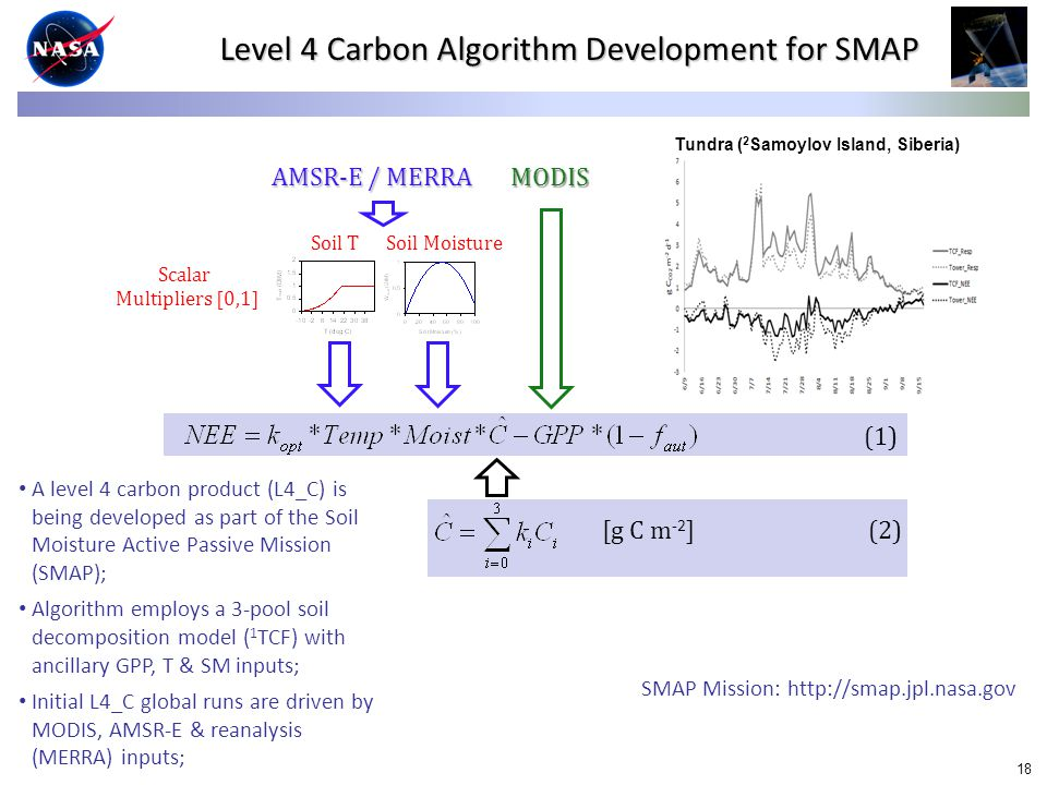 18 Level 4 Carbon Algorithm Development for SMAP MODIS AMSR-E / MERRA [g C m -2 ] (1) (2) Soil T Soil Moisture Scalar Multipliers [0,1] Tundra ( 2 Samoylov Island, Siberia) A level 4 carbon product (L4_C) is being developed as part of the Soil Moisture Active Passive Mission (SMAP); Algorithm employs a 3-pool soil decomposition model ( 1 TCF) with ancillary GPP, T & SM inputs; Initial L4_C global runs are driven by MODIS, AMSR-E & reanalysis (MERRA) inputs; SMAP Mission: http://smap.jpl.nasa.gov