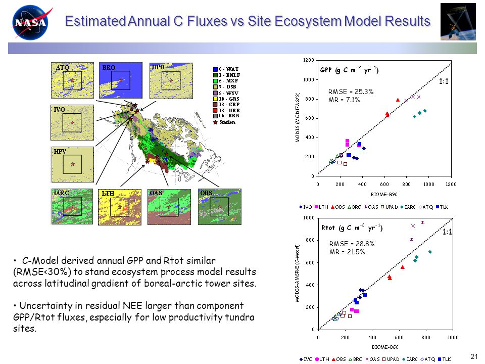 21 Estimated Annual C Fluxes vs Site Ecosystem Model Results 1:1 RMSE = 25.3% MR = 7.1% 1:1 RMSE = 28.8% MR = 21.5% C-Model derived annual GPP and Rtot similar (RMSE<30%) to stand ecosystem process model results across latitudinal gradient of boreal-arctic tower sites.
