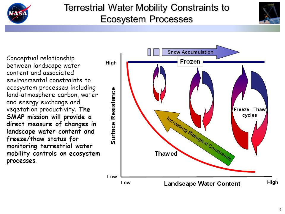 3 Conceptual relationship between landscape water content and associated environmental constraints to ecosystem processes including land-atmosphere carbon, water and energy exchange and vegetation productivity.
