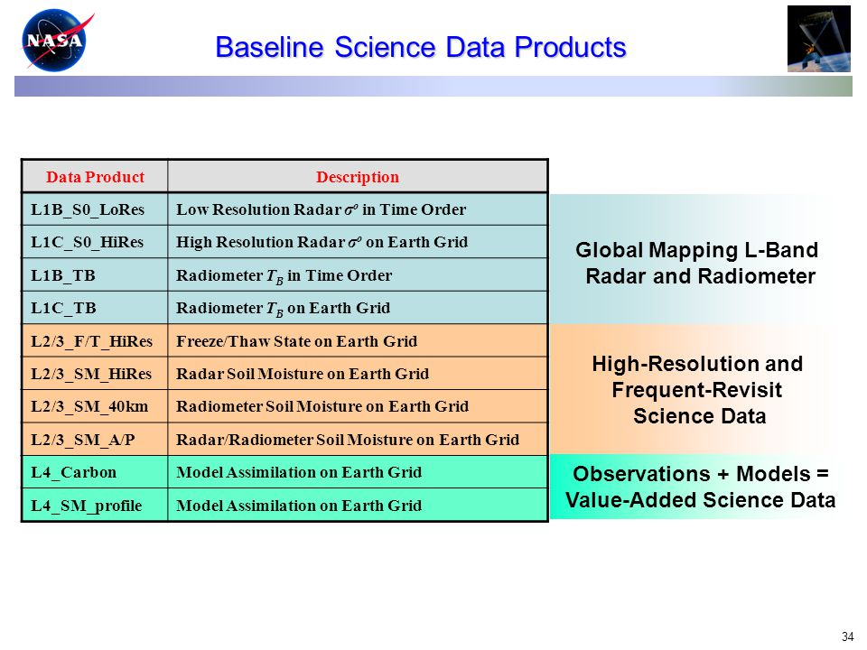 34 Baseline Science Data Products Data ProductDescription L1B_S0_LoResLow Resolution Radar σ o in Time Order L1C_S0_HiResHigh Resolution Radar σ o on Earth Grid L1B_TBRadiometer T B in Time Order L1C_TBRadiometer T B on Earth Grid L2/3_F/T_HiResFreeze/Thaw State on Earth Grid L2/3_SM_HiResRadar Soil Moisture on Earth Grid L2/3_SM_40kmRadiometer Soil Moisture on Earth Grid L2/3_SM_A/PRadar/Radiometer Soil Moisture on Earth Grid L4_CarbonModel Assimilation on Earth Grid L4_SM_profileModel Assimilation on Earth Grid Global Mapping L-Band Radar and Radiometer High-Resolution and Frequent-Revisit Science Data Observations + Models = Value-Added Science Data