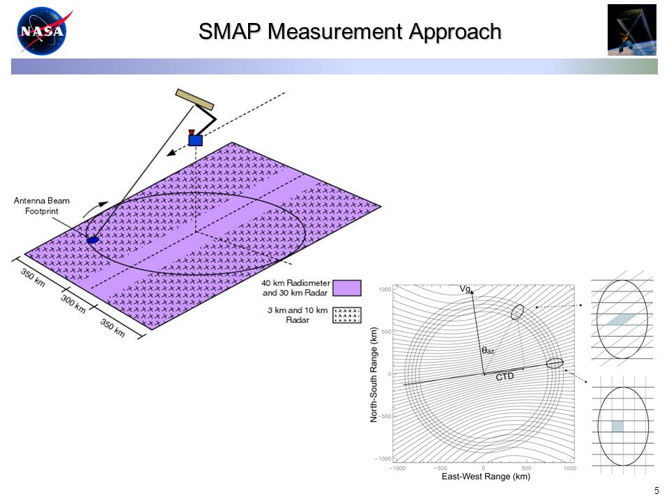 5 SMAP Measurement Approach