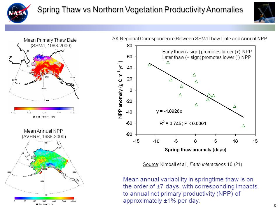9 Freeze/thaw link to carbon source-sink activity: Early thaw years enhance growing season uptake (drawdown) of atmospheric CO 2 by NPP; Later thaw years reduce NPP and CO 2 drawdown.