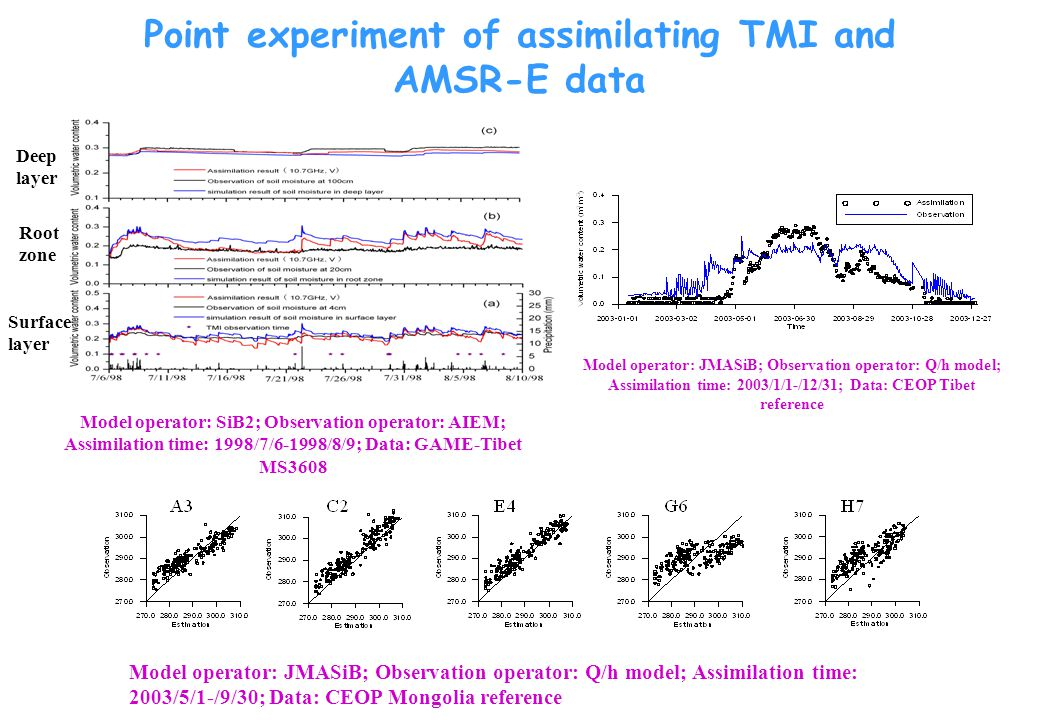 Point experiment of assimilating TMI and AMSR-E data Surface layer Root zone Deep layer Model operator: SiB2; Observation operator: AIEM; Assimilation