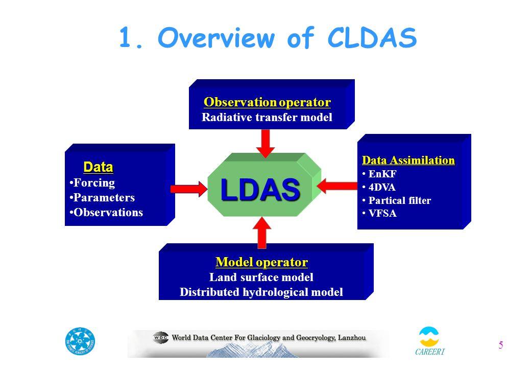 5 1. Overview of CLDAS LDAS Model operator Land surface model Distributed hydrological model Observation operator Radiative transfer model Data Data F