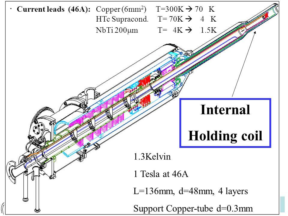 Mauricio Martínez Fabregate Dubrovnik, April 8th 2008 · Current leads (46A):Copper (6mm 2 ) T=300K  70 K HTc Supracond.