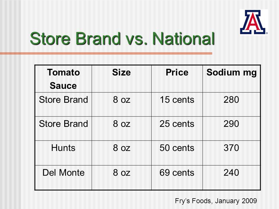 Store Brand vs.