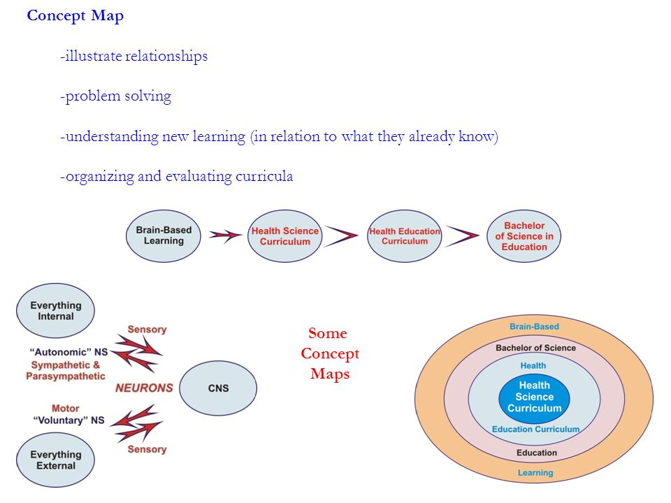 Concept Map -illustrate relationships -problem solving -understanding new learning (in relation to what they already know) -organizing and evaluating curricula Some Concept Maps
