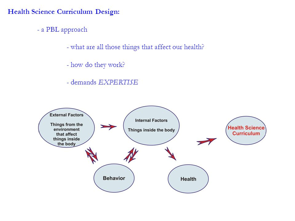 Health Science Curriculum Design: - a PBL approach - what are all those things that affect our health.