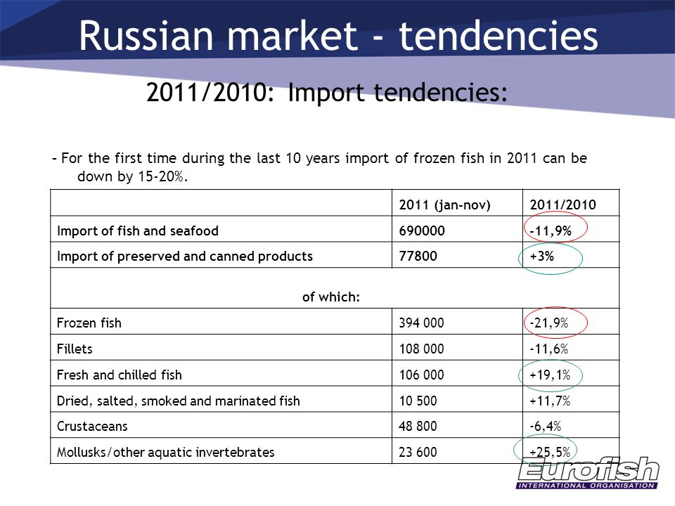 Russian market - tendencies 2011/2010: Import tendencies: - For the first time during the last 10 years import of frozen fish in 2011 can be down by 1